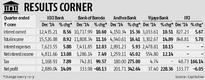 ICICI net rises 14% but bad loans up