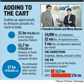 Flipkart raises Rs. 6000cr in funds, beats giants in values