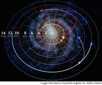 One-Third of Milky Way Stars Have Changed Orbits: Study