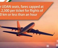 Govt gives wings to UDAN; awards 128 new air routes to airlines