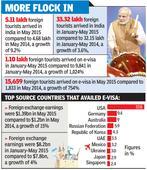 Globetrotting Modi, e-visas boost tourism