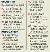 Centre picks Bhubaneswar and Rourkela for smart city