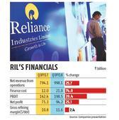 Jio, petrochemicals power RIL's Q3 show, net profit rises 25% to Rs 94.2 bn