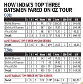 Rediff Cricket - Indian cricket - Dhawan, Rohit and Kohli set the benchmark for batsmen ahead of World T20