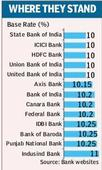 Banks in no mood to surprise yet