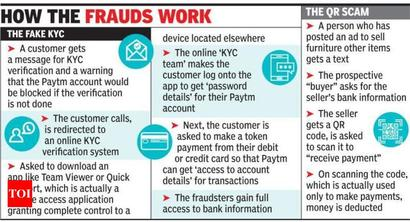 Gurugram: Fraudsters are after your Paytm wallets, KYC scams see sharp rise
