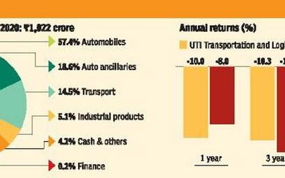 UTI Transportation and Logistics: Time to park some money here