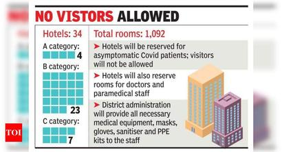 Isolation rooms in hotels for asymptomatic patients