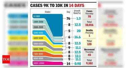A first in 2.5 months: Gurgaon takes two weeks to add 1,000 cases