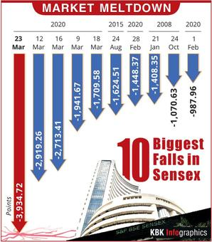 Worst day ever for markets; Sensex nosedives 3,935 points